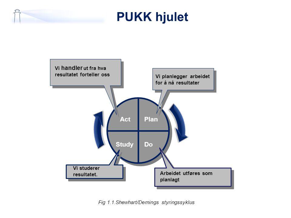 PUKK hjulet Fig 1.1.Shewhart/Demings styringssyklus Plan DoStudy Act Arbeidet utføres som planlagt Vi studerer resultatet.