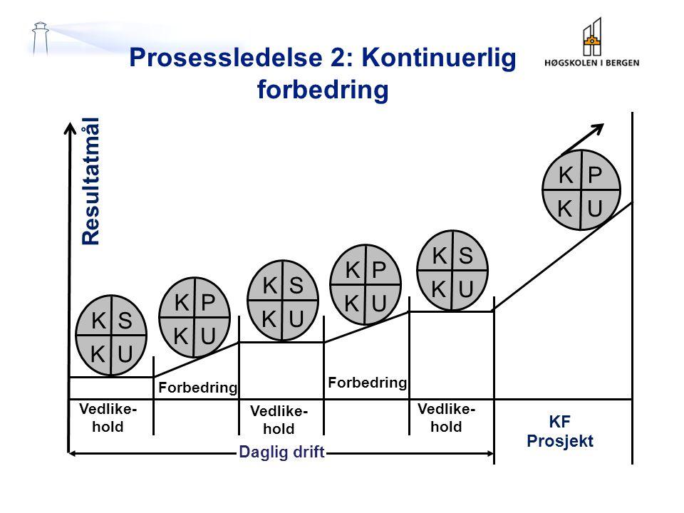 Prosessledelse 2: Kontinuerlig forbedring PK KU Resultatmål KF Prosjekt SK KU PK KU PK KU SK KU SK KU Daglig drift Vedlike- hold Vedlike- hold Vedlike- hold Forbedring
