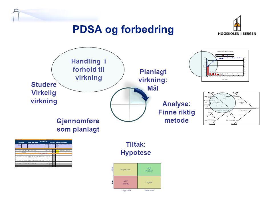PDSA og forbedring Planlagt virkning: Mål Analyse: Finne riktig metode Tiltak: Hypotese Studere Virkelig virkning Handling i forhold til virkning Gjennomføre som planlagt