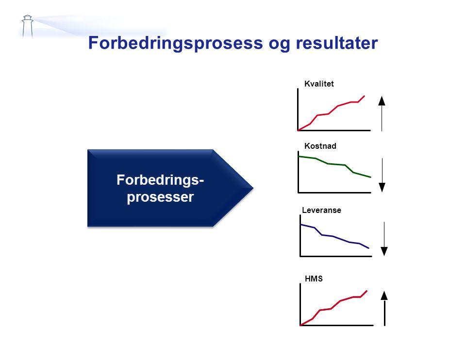 Forbedringsprosess og resultater Kvalitet Kostnad Leveranse HMS Forbedrings- prosesser Forbedrings- prosesser