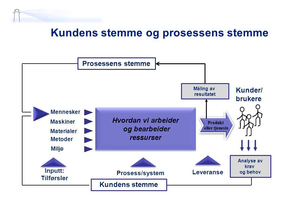 Analyse av arbeidsprosess 26-Mar-15 Slide 19 Årsaker? Forbedringsmål 4 timer reduksjon