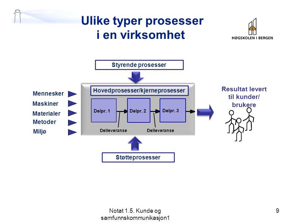 Ulike typer prosesser i en virksomhet Notat 1.5.Kunde og samfunnskommunikasjon1 9 Delpr.