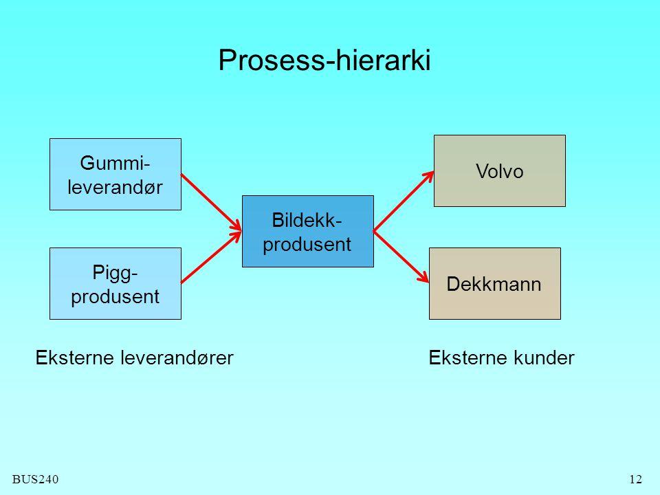 BUS24012 Prosess-hierarki Bildekk- produsent Gummi- leverandør Pigg- produsent Volvo Dekkmann Eksterne leverandørerEksterne kunder
