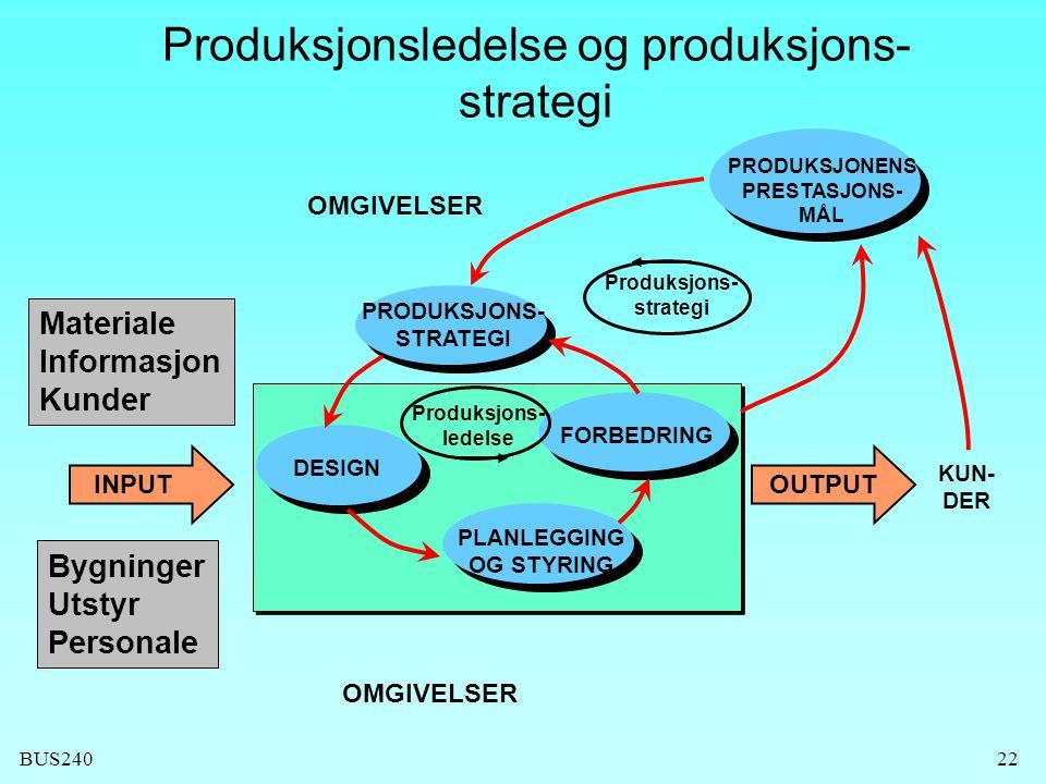 BUS24022 Produksjonsledelse og produksjons- strategi OMGIVELSER INPUTOUTPUT KUN- DER PRODUKSJONS- STRATEGI DESIGN PLANLEGGING OG STYRING FORBEDRING PRODUKSJONENS PRESTASJONS- MÅL Produksjons- ledelse Produksjons- strategi OMGIVELSER Materiale Informasjon Kunder Bygninger Utstyr Personale