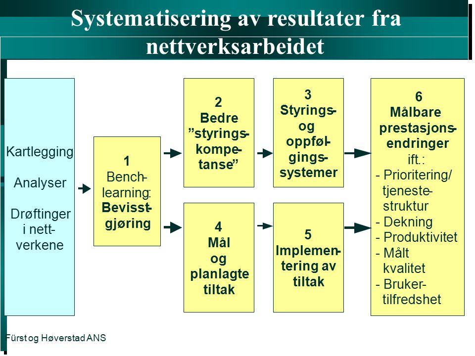Systematisering av resultater fra nettverksarbeidet ' Fürst og Høverstad ANS Kartlegging Analyser Drøftinger i nett- verkene 1 Bench- learning: Beviss
