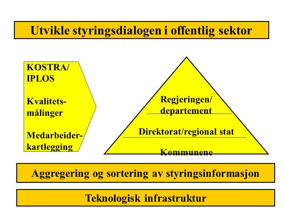 Utvikle styringsdialogen i offentlig sektor Regjeringen/ departement Direktorat/regional stat Kommunene KOSTRA/ IPLOS Kvalitets- målinger Medarbeider-