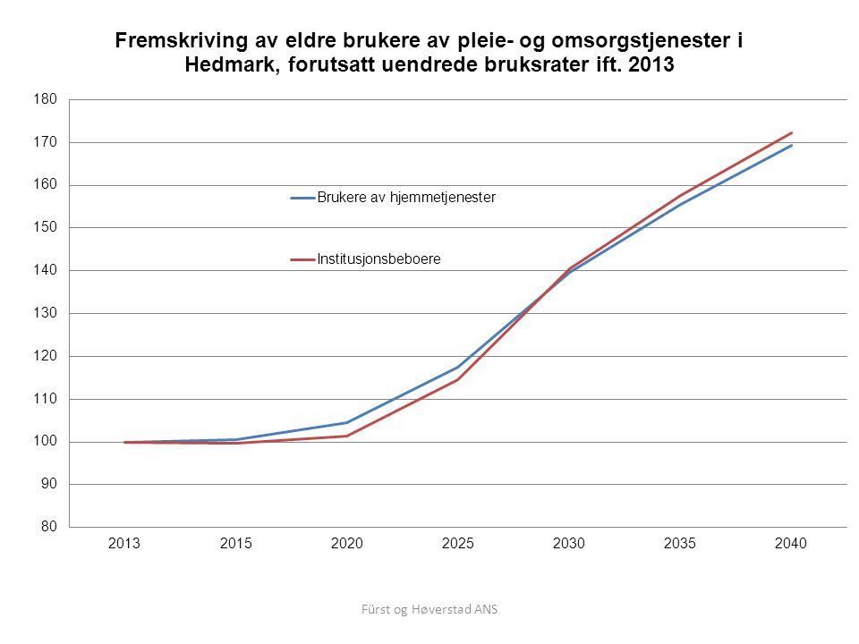 Fürst og Høverstad ANS Utvikling av fysisk funksjon - eksempel SPPB: Måling av statisk balanse, gangtest og reise/sette seg, score fra 0 til 12.