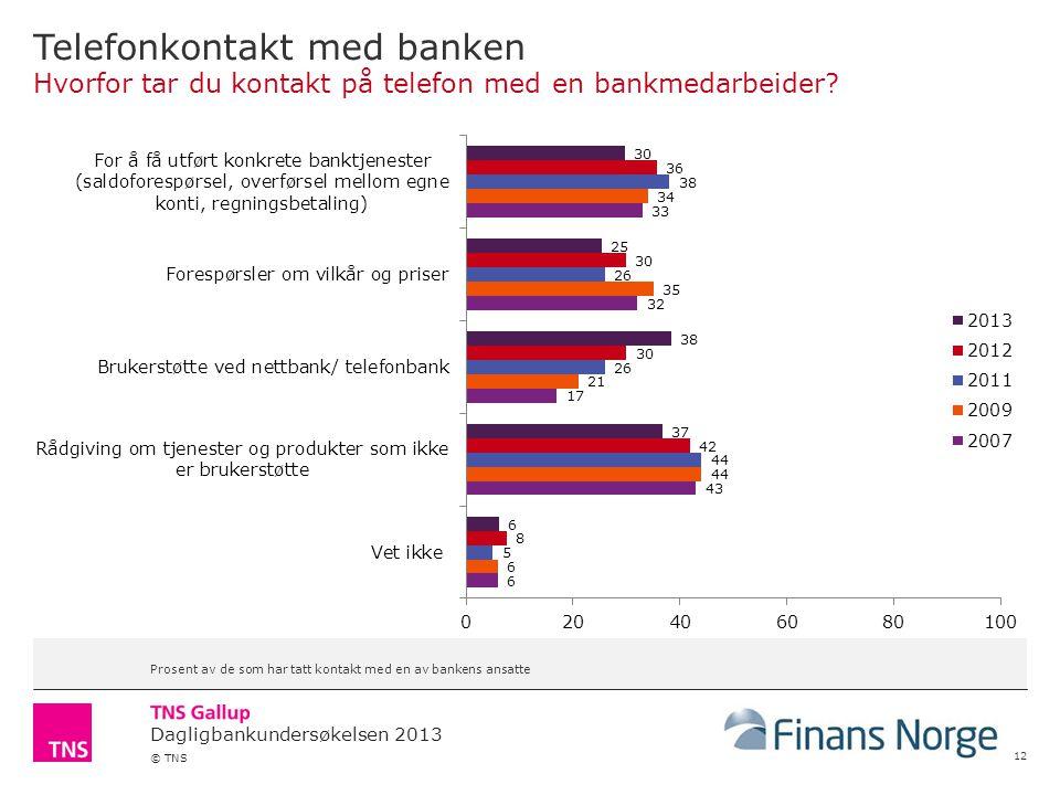 Dagligbankundersøkelsen 2013 © TNS Telefonkontakt med banken Hvorfor tar du kontakt på telefon med en bankmedarbeider.