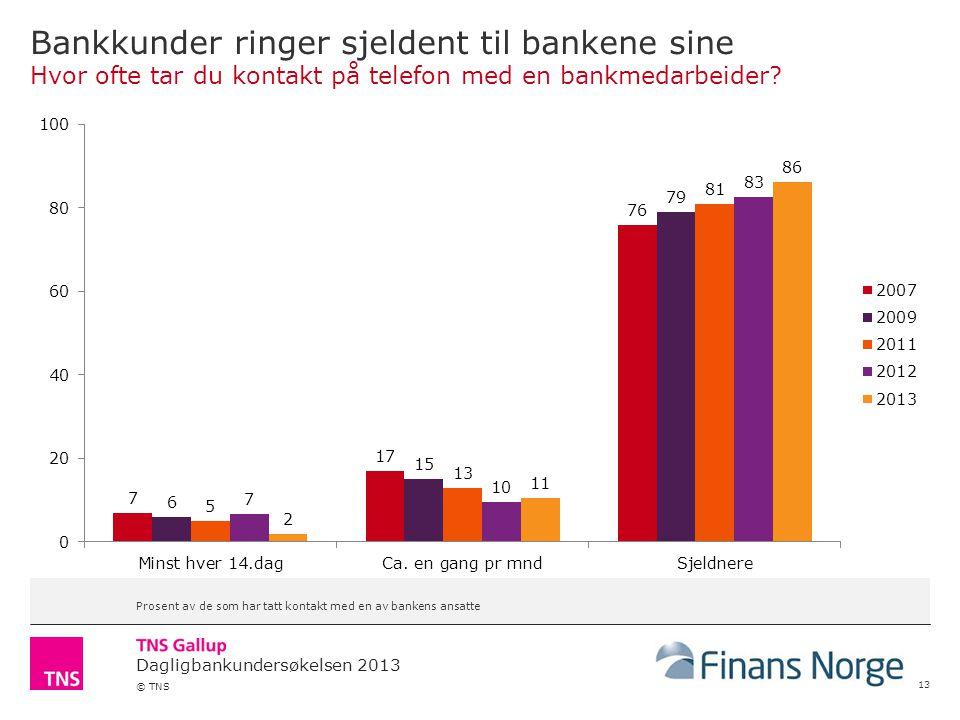 Dagligbankundersøkelsen 2013 © TNS Bankkunder ringer sjeldent til bankene sine Hvor ofte tar du kontakt på telefon med en bankmedarbeider.