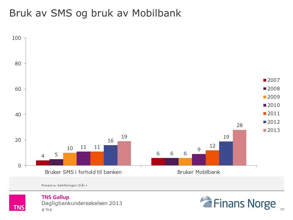 Dagligbankundersøkelsen 2013 © TNS Bruk av SMS og bruk av Mobilbank 15 Prosent av befolkningen 15 år +