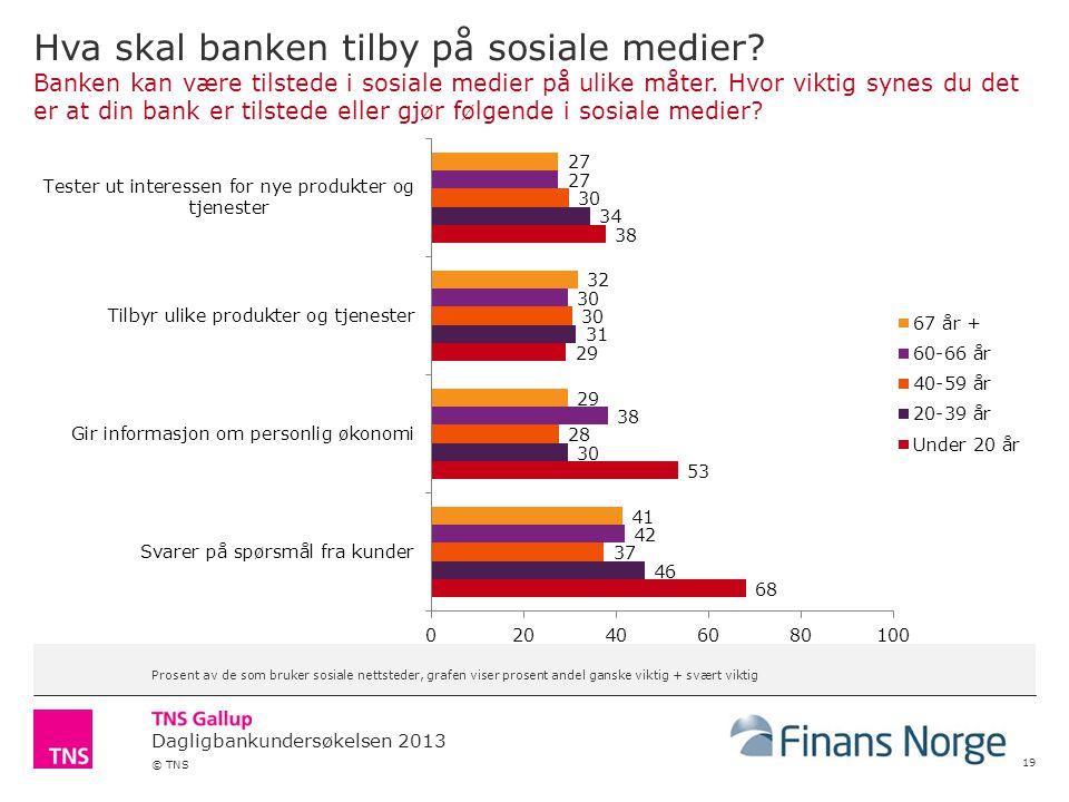 Dagligbankundersøkelsen 2013 © TNS Hva skal banken tilby på sosiale medier.