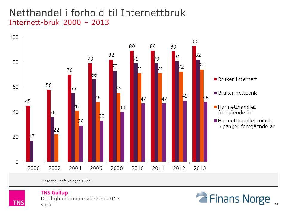 Dagligbankundersøkelsen 2013 © TNS Netthandel i forhold til Internettbruk Internett-bruk 2000 – 2013 26 Prosent av befolkningen 15 år +