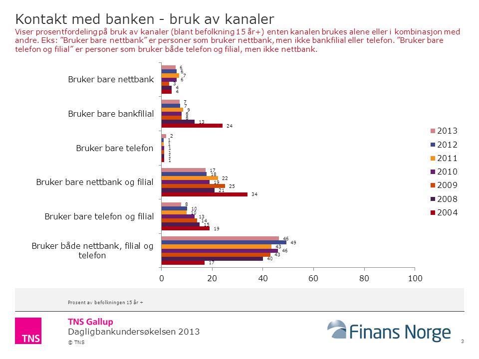 Dagligbankundersøkelsen 2013 © TNS Kontakt med banken - bruk av kanaler Viser prosentfordeling på bruk av kanaler (blant befolkning 15 år+) enten kana