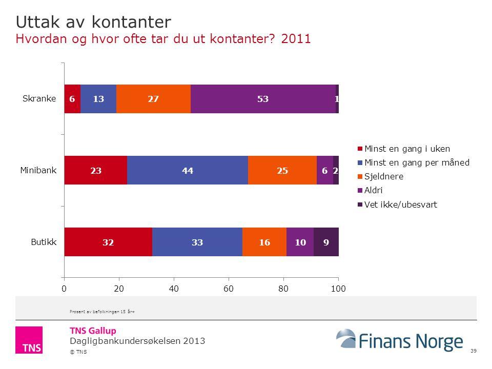 Dagligbankundersøkelsen 2013 © TNS Uttak av kontanter Hvordan og hvor ofte tar du ut kontanter? 2011 39 Prosent av befolkningen 15 år+
