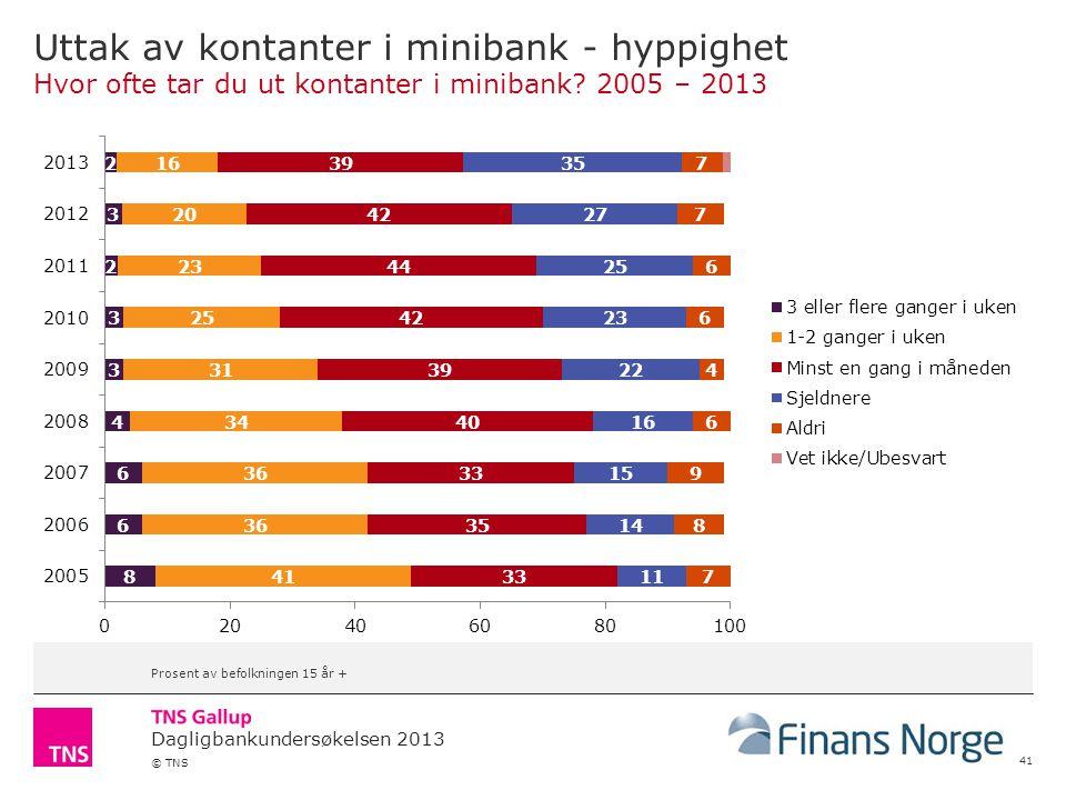 Dagligbankundersøkelsen 2013 © TNS Uttak av kontanter i minibank - hyppighet Hvor ofte tar du ut kontanter i minibank? 2005 – 2013 41 Prosent av befol