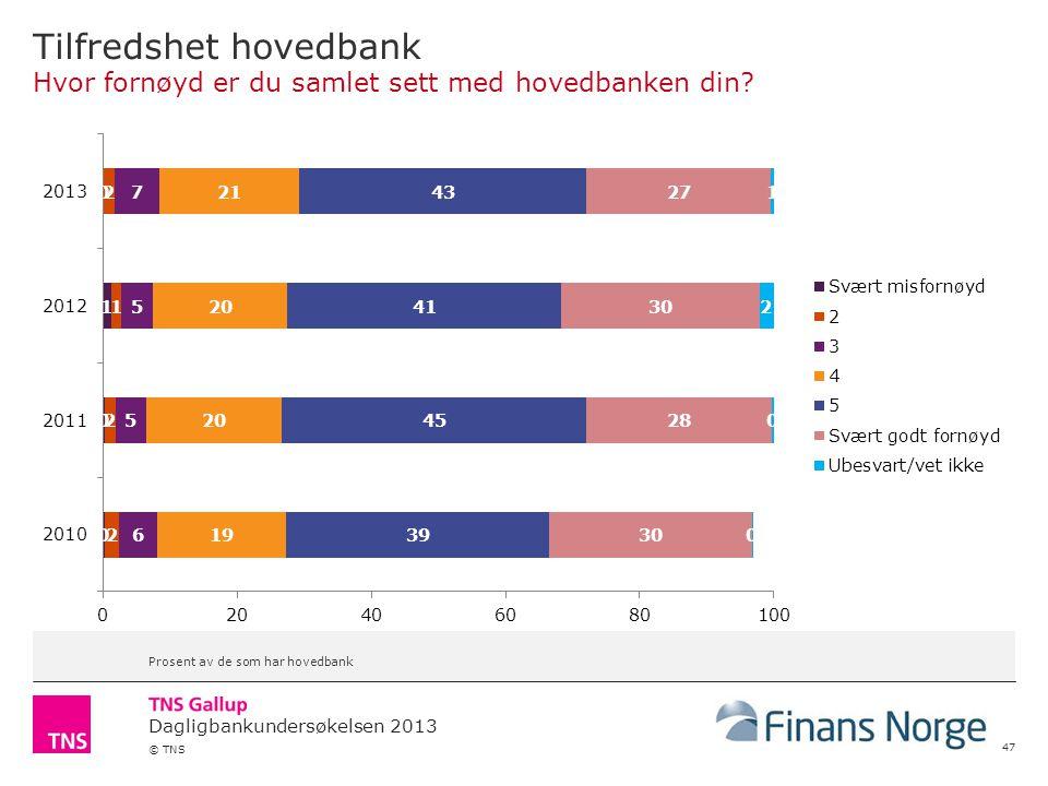 Dagligbankundersøkelsen 2013 © TNS Tilfredshet hovedbank Hvor fornøyd er du samlet sett med hovedbanken din.