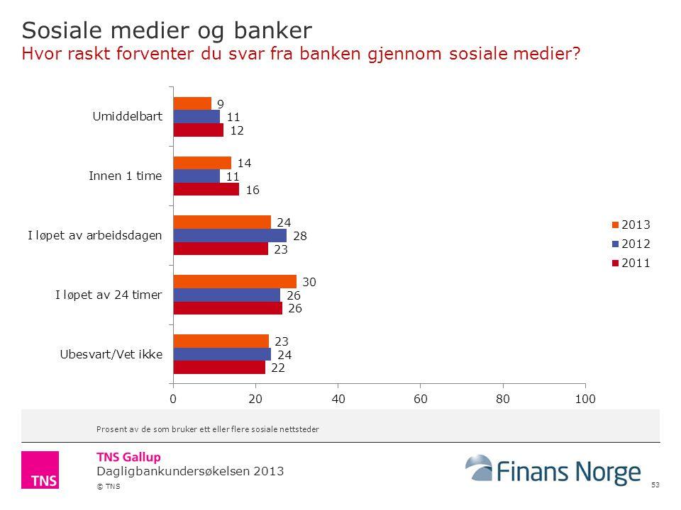 Dagligbankundersøkelsen 2013 © TNS Sosiale medier og banker Hvor raskt forventer du svar fra banken gjennom sosiale medier.