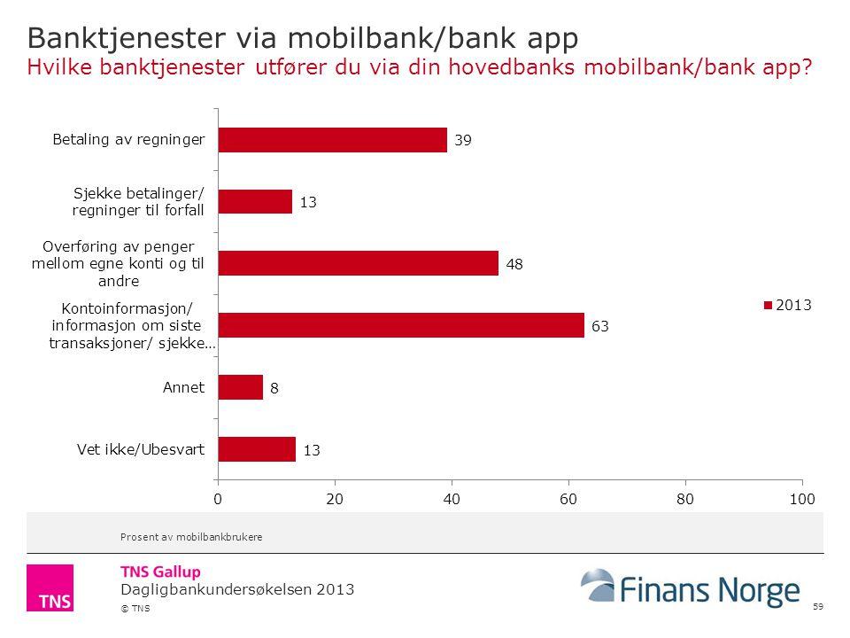 Dagligbankundersøkelsen 2013 © TNS Banktjenester via mobilbank/bank app Hvilke banktjenester utfører du via din hovedbanks mobilbank/bank app.