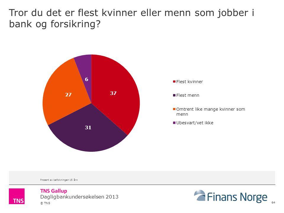 Dagligbankundersøkelsen 2013 © TNS Tror du det er flest kvinner eller menn som jobber i bank og forsikring? 64 Prosent av befolkningen 15 år+