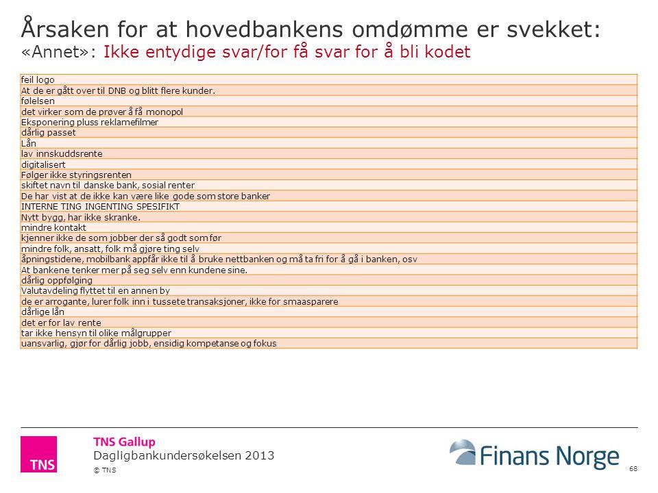Dagligbankundersøkelsen 2013 © TNS Årsaken for at hovedbankens omdømme er svekket: «Annet»: Ikke entydige svar/for få svar for å bli kodet 68 feil log