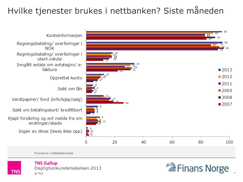 Dagligbankundersøkelsen 2013 © TNS Hvilke tjenester brukes i nettbanken? Siste måneden 7 Prosent av nettbankbrukere