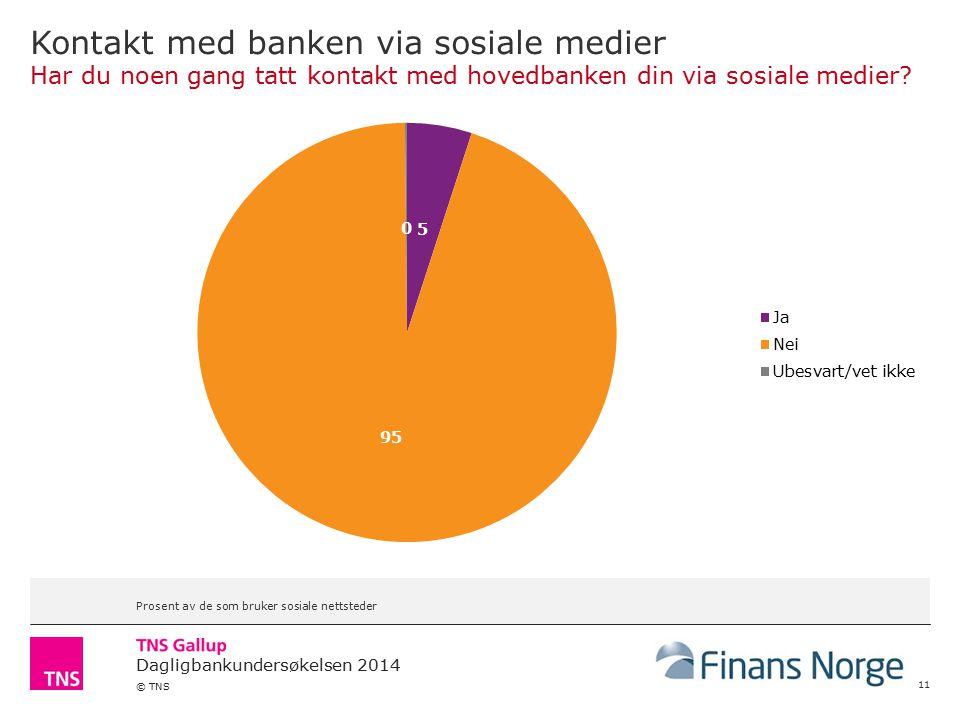 Dagligbankundersøkelsen 2014 © TNS Kontakt med banken via sosiale medier Har du noen gang tatt kontakt med hovedbanken din via sosiale medier.