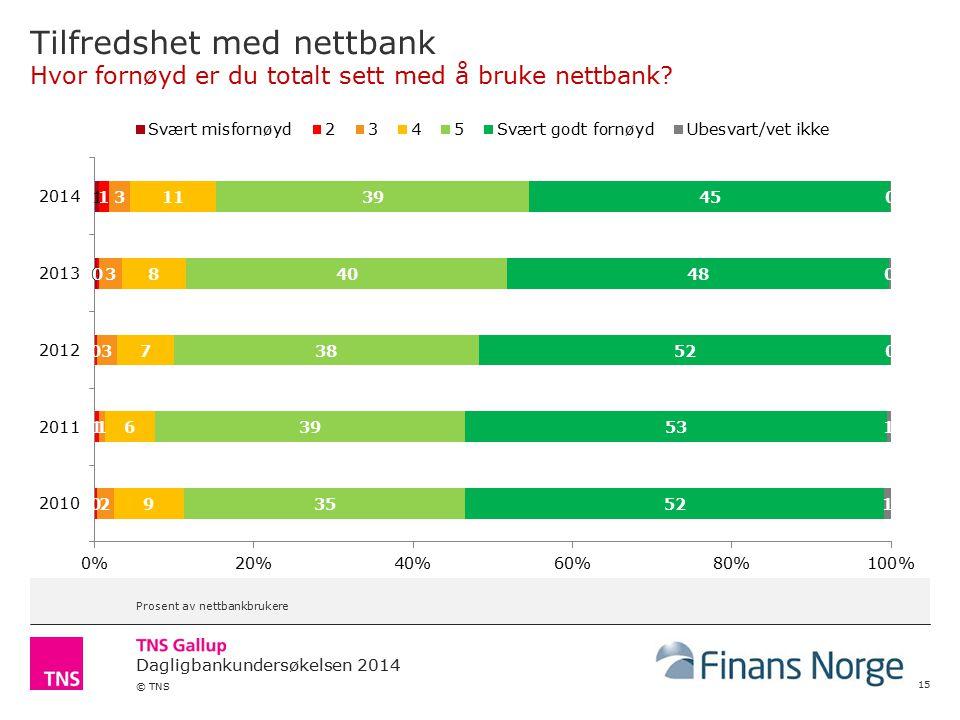 Dagligbankundersøkelsen 2014 © TNS Tilfredshet med nettbank Hvor fornøyd er du totalt sett med å bruke nettbank.