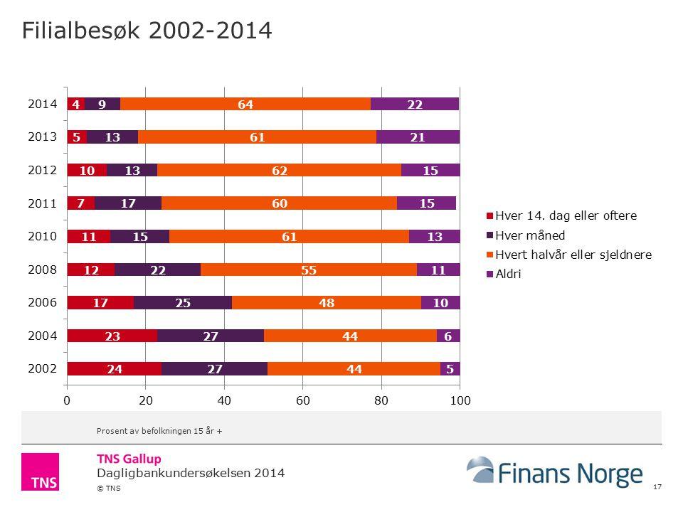 Dagligbankundersøkelsen 2014 © TNS Filialbesøk 2002-2014 17 Prosent av befolkningen 15 år +