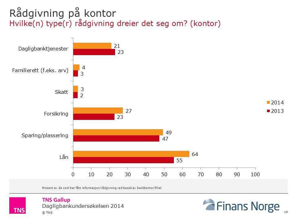 Dagligbankundersøkelsen 2014 © TNS Rådgivning på kontor Hvilke(n) type(r) rådgivning dreier det seg om.