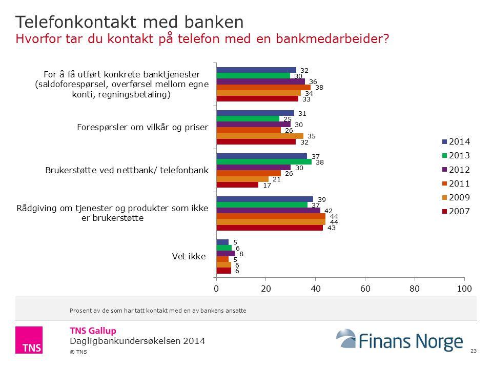 Dagligbankundersøkelsen 2014 © TNS Telefonkontakt med banken Hvorfor tar du kontakt på telefon med en bankmedarbeider.