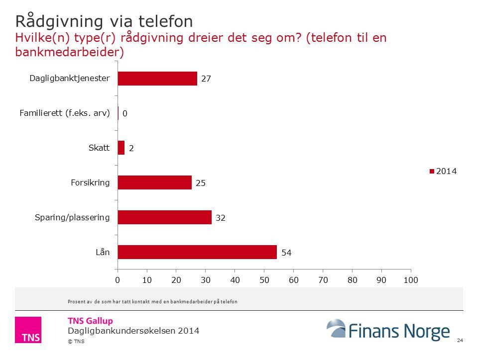 Dagligbankundersøkelsen 2014 © TNS Rådgivning via telefon Hvilke(n) type(r) rådgivning dreier det seg om.