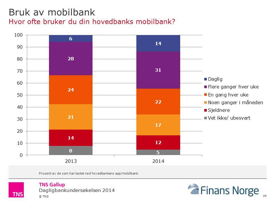 Dagligbankundersøkelsen 2014 © TNS Bruk av mobilbank Hvor ofte bruker du din hovedbanks mobilbank.