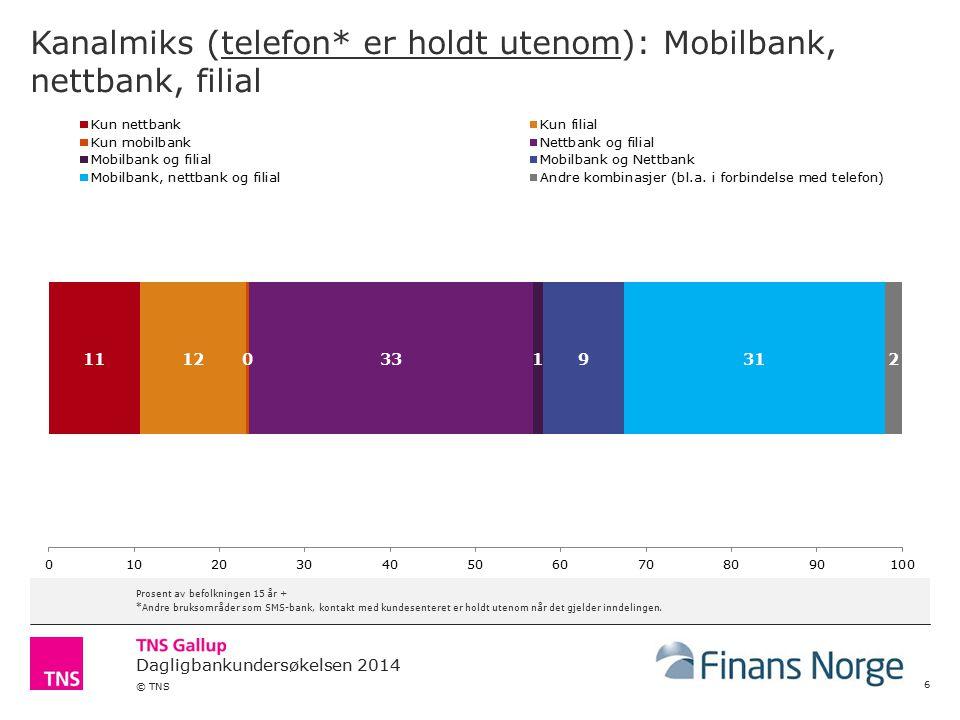 Dagligbankundersøkelsen 2014 © TNS Bruk av SMS og bruk av Mobilbank 27 Prosent av befolkningen 15 år +