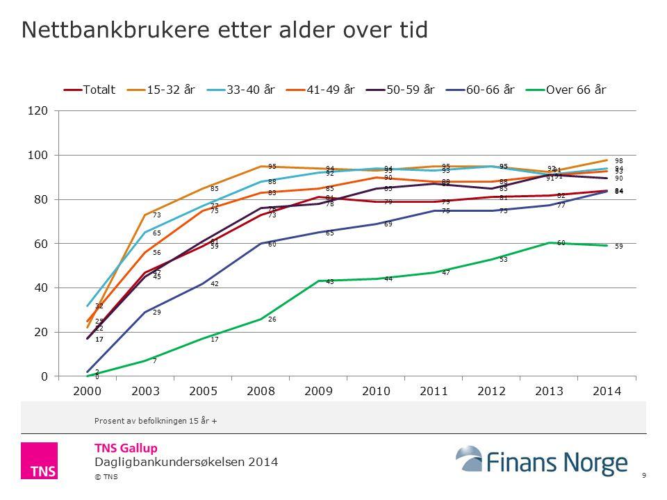 Dagligbankundersøkelsen 2014 © TNS Nettbankbrukere etter alder over tid 9 Prosent av befolkningen 15 år +
