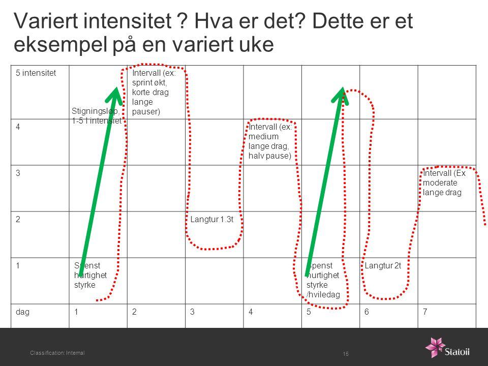 Variert intensitet ? Hva er det? Dette er et eksempel på en variert uke 5 intensitetIntervall (ex: sprint økt, korte drag lange pauser) 4Intervall (ex