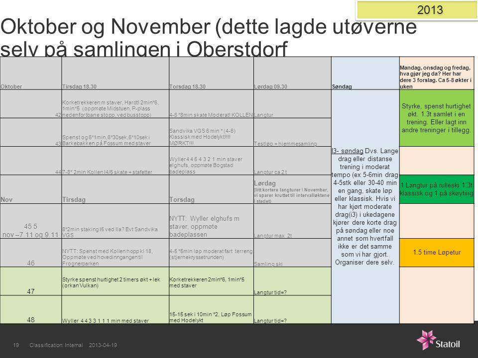 Oktober og November (dette lagde utøverne selv på samlingen i Oberstdorf OktoberTirsdag 18.30Torsdag 18.30Lørdag 09.30Søndag Mandag, onsdag og fredag,