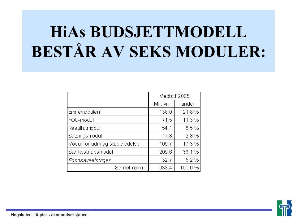 HiAs BUDSJETTMODELL BESTÅR AV SEKS MODULER: Høgskolen i Agder - økonomiseksjonen
