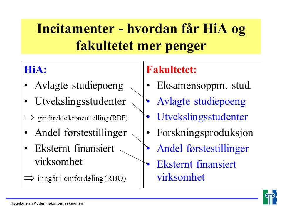 Incitamenter - hvordan får HiA og fakultetet mer penger HiA: Avlagte studiepoeng Utvekslingsstudenter  gir direkte kroneuttelling (RBF) Andel førstestillinger Eksternt finansiert virksomhet  inngår i omfordeling (RBO) Fakultetet: Eksamensoppm.
