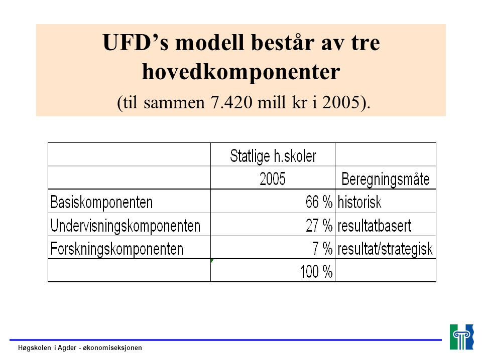 UFD's modell består av tre hovedkomponenter (til sammen 7.420 mill kr i 2005).