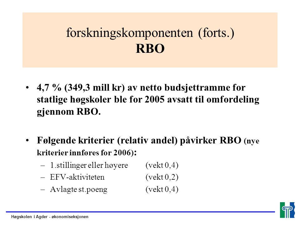 forskningskomponenten (forts.) RBO 4,7 % (349,3 mill kr) av netto budsjettramme for statlige høgskoler ble for 2005 avsatt til omfordeling gjennom RBO.
