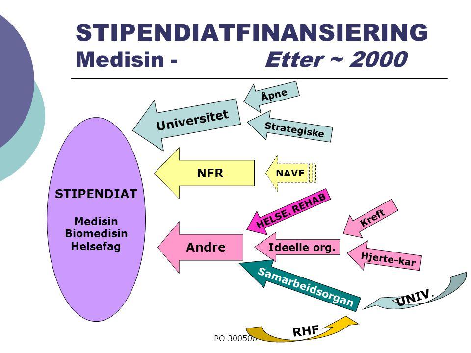 PO 300506 STIPENDIATFINANSIERING Medisin - Etter ~ 2000 STIPENDIAT Medisin Biomedisin Helsefag Universitet NFR Andre Åpne Strategiske Ideelle org.