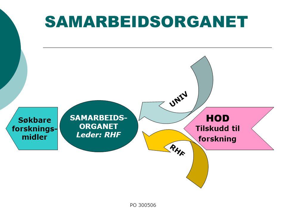 PO 300506 SAMARBEIDSORGANET UNIV RHF HOD Tilskudd til forskning SAMARBEIDS- ORGANET Leder: RHF Søkbare forsknings- midler