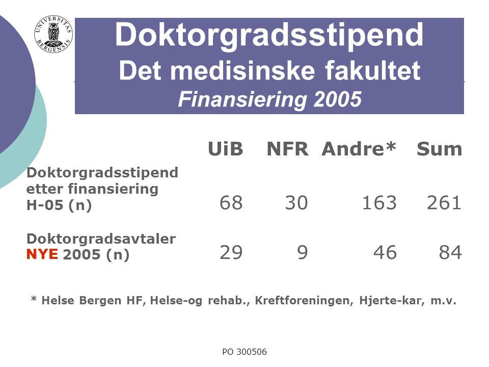 PO 300506 Doktorgradsstipend Det medisinske fakultet Finansiering 2005 UiBNFRAndre*Sum Doktorgradsstipend etter finansiering H-05 (n) 6830163261 Doktorgradsavtaler NYE 2005 (n) 2994684 * Helse Bergen HF, Helse-og rehab., Kreftforeningen, Hjerte-kar, m.v.