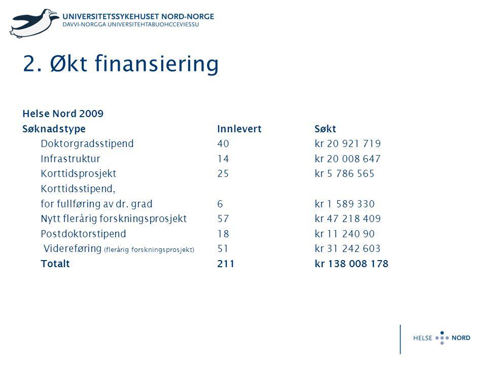 2. Økt finansiering Helse Nord 2009 Søknadstype InnlevertSøkt Doktorgradsstipend40 kr 20 921 719 Infrastruktur14 kr 20 008 647 Korttidsprosjekt 25kr 5