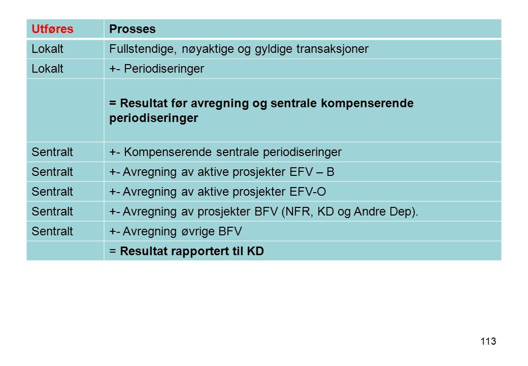 UtføresProsses LokaltFullstendige, nøyaktige og gyldige transaksjoner Lokalt+- Periodiseringer = Resultat før avregning og sentrale kompenserende peri