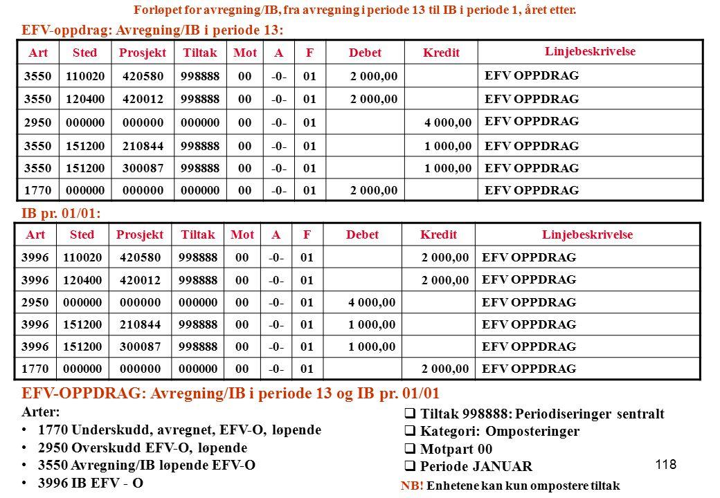 118 ArtStedProsjektTiltakMotAFDebetKredit Linjebeskrivelse 399611002042058099888800-0-012 000,00 EFV OPPDRAG 399612040042001299888800-0-012 000,00 EFV