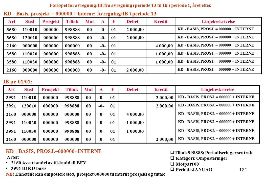 121 ArtStedProsjektTiltakMotAFDebetKredit Linjebeskrivelse 399111001000000099888800-0-012 000,00 KD - BASIS, PROSJ. = 000000 + INTERNE 399112001000000
