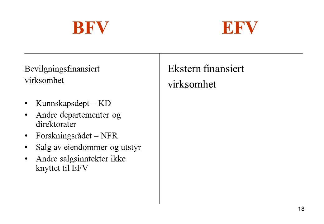 18 BFV EFV Bevilgningsfinansiert virksomhet Kunnskapsdept – KD Andre departementer og direktorater Forskningsrådet – NFR Salg av eiendommer og utstyr