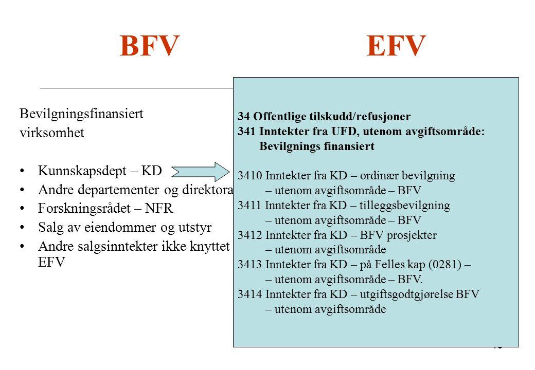 19 BFV EFV Bevilgningsfinansiert virksomhet Kunnskapsdept – KD Andre departementer og direktorater Forskningsrådet – NFR Salg av eiendommer og utstyr