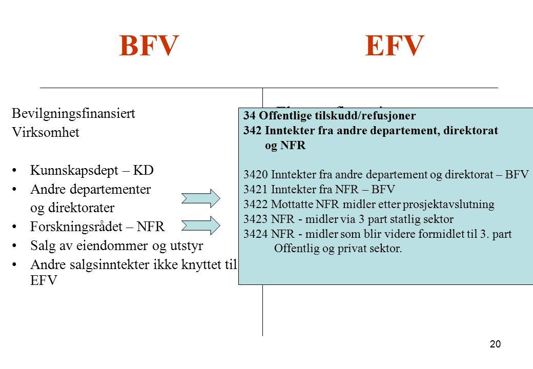 20 BFV EFV Bevilgningsfinansiert Virksomhet Kunnskapsdept – KD Andre departementer og direktorater Forskningsrådet – NFR Salg av eiendommer og utstyr